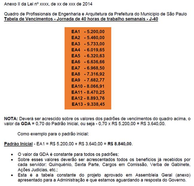 013 2015 – Lembrete: Tabela de Padrões de Vencimentos constante no PL apresentado ao Governo pelas Entidades