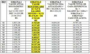 046-2013Simulação de Tabela Salarial das entidades municipais